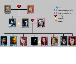 arbre genealogique2